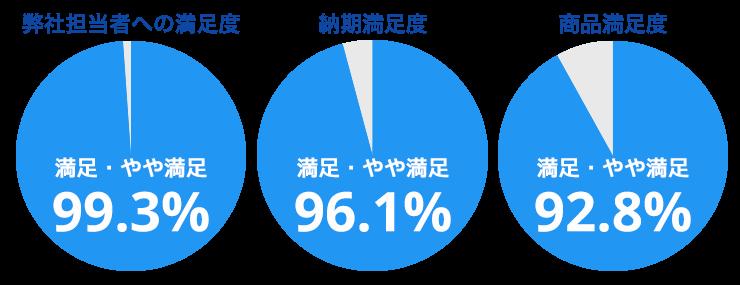 弊社担当者への満足度 99.3% 納期満足度 96.1% 商品満足度 92.8%