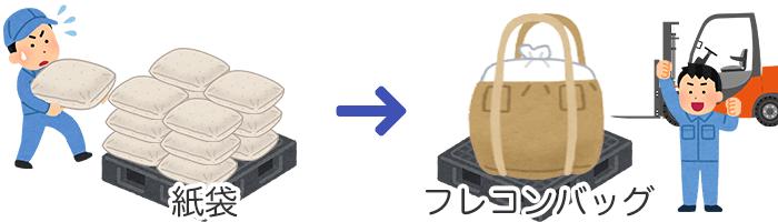 紙袋とフレコンバッグ