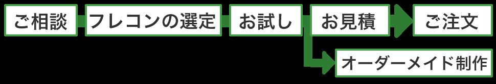 ご相談→フレコンの選定→お試し→お見積→ご注文 →オーダーメイド制作
